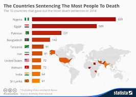 Chart The Countries Sentencing The Most People To Death