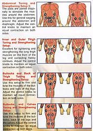 Tens And Ems Device Placement Charts Ems Pad Placement Charts Tens Unit Placement Tens