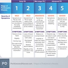 Stages Of Dementia Chart What Are The Stages Of Parkinsons Disease