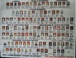 Crime Family Chart Hire The Denver Mob Tour Educational Entertainment In