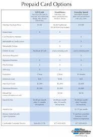 Travel Money Comparison Chart Myvacationplan Org