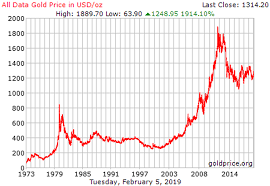10 Year Chart Gold Prices Gold Prices Could See A Bull Market For The Next Decade