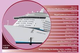 Royal Caribbean Cruise Ship Size Chart Infographic The Worlds Biggest Cruise Liners