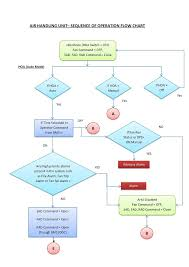 Fire Alarm Flow Chart Bms System Building Management System Basic Tutorials For