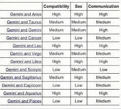 Gemini Horoscope Compatibility Chart 49 Punctilious Cancer Compatibility Chart