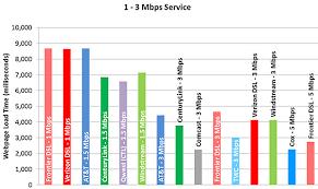 Measuring Broadband America 2014 Federal Communications