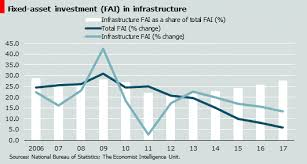 Is China Investing Too Much In Infrastructure