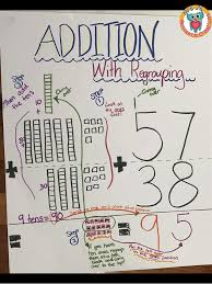 Addition With Regrouping Anchor Chart