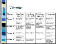 Vitamins And Minerals Sources And Functions Chart