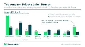 Amazon Goes Private Label Numerator