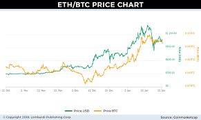 Differences between bitcoin and ethereum. Ethereum Price Forecast Eth Poised To Become Safe Haven Asset In 2018