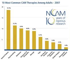 complementary and alternative medicine cam expanding horizons  use of cam in the united states