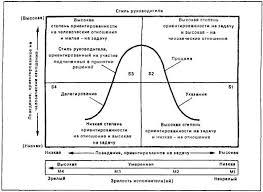 Стили руководства Курсовая работа В целом критики данной модели жизненного цикла отмечают отсутствие последовательного метода измерения уровня зрелости упрощенное деление стилей и неясность