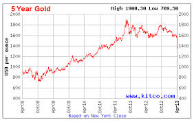World Gold Council Blames Speculators For Gold Price Crash