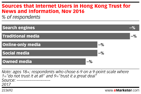 Chart Of News Sources Sources That Internet Users In Hong Kong Trust For News And
