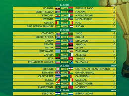 The confederation of african football (caf) has postponed the draw for the total africa cup of. Afcon Qualifiers Produces New Teams For 2021 Afcon Kick442