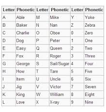 Each letter of the alphabet has a target word to increase understandability in spelling. Why Do Hurricanes Get Names Naming System Explained Here Highnames