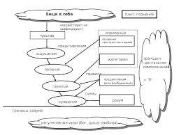 Учение И Канта о познании Реферат страница  2 Понятие вещь в себе