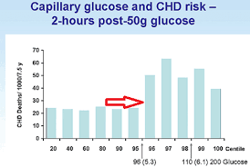 Blood Sugar Immediately After Eating Chart Blood Sugar Levels Immediately After Eating Juvenile Blood