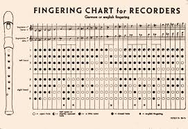 Treble Recorder Note Chart Treble Recorder Fingering Chart Recorder Notes Recorder