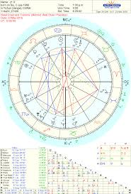 Astrodienst Transit Chart Am I Destined To Be Single Astrologers Community