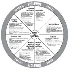 sexual assault and survivors disabilities sexual assault  power and control wheel from wisconsin coalition against domestic violence
