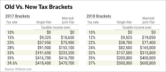 Irs Payment Chart 2018 Tax Brackets 2018 How They Impact Your Tax Return