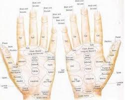 Hand Reflection Chart
