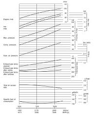 How To Use Main Engine Performance Curve For Economical Fuel