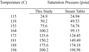 Saturated Steam Pressure Temperature Chart Saturation Pressure Vs Saturation Temperature Of This Study