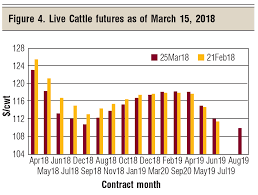 Steer Feeding Chart Whats Ahead The Cattle Markets In 2018 Beef Magazine