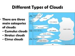 Types Of Clouds Ppt 10 Types Of Clouds Frases E Mensagens