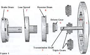 model t ford transmission explanation exploded view of the drum assembly