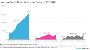 Nine Charts About Wealth Inequality In America Updated