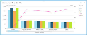 Amazon Quicksight Adds Support For Combo Charts And Row