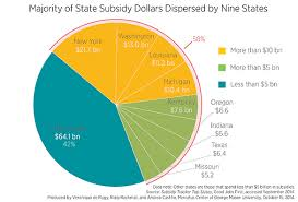 Welfare Chart By State Ranking Known State Subsidies To Private Businesses