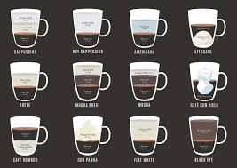 Coffee Drinks Infographic Espresso Chart Kopepulsar