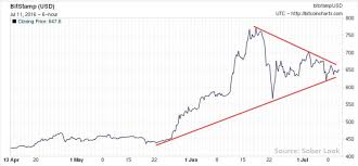 Bitcoin Chart Analysis Bitcoin Price Poised For A Breakout Technical Analysis Shows
