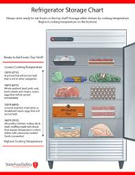 Printable Fruit And Vegetable Storage Chart Fridge Storage For Food Safety