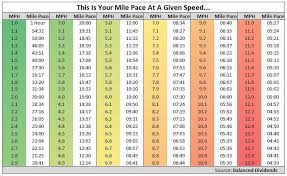Treadmill Mph Chart Orangetheory Fitness Its All About That Base Pace