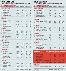 Bodybuilding Diet Chart For Men Bodybuilding Diet Recipes Carb Cycling Diet Carb