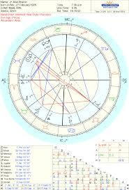 Robert Hand Astrology By Hand Astrodienst