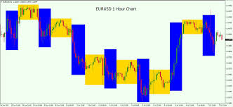 Forex Trading Hours Chart Trading The Euro Tips For Trading The Eurusd Forex Pair