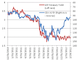 Corporate Bond Spreads Chart Sober Look Treasury Yields And Credit Spreads Divergence Is