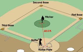 Baseball Basic How Baseball Works Howstuffworks