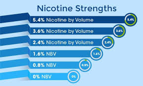 Vape Juice Nicotine Chart Throat Hit What Is It And Why Does It Matter The Kind Pen