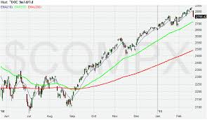 200 Day Sma Chart Moving Average 200 50 Day Market Trend