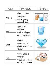 Solid Liquid Gas Worksheet - Checks Worksheet