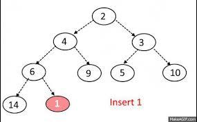 Binary Min Max Heap Implementation Algorithms