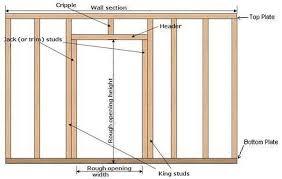 framing an interior wall. Step 1 Framing An Interior Wall G